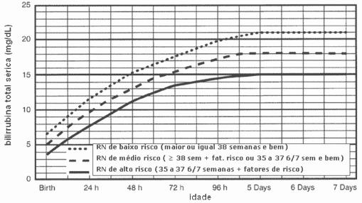 Níveis de bili total sérica para indicação de fototerapia e fatores de risco (AAP, 2004)